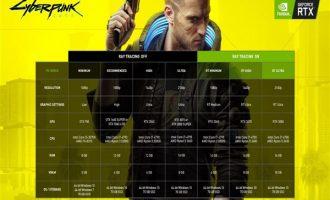 'Cyberpunk 2077' oyun sistem gereksinimleri yayınlandı
