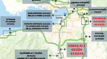 İzmir'in Kaza Kara Noktaları